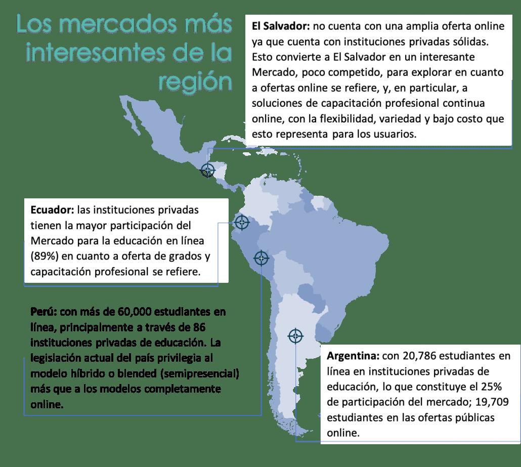 Los mercados más interesantes de Latinoamérica para el sector de la educación en línea y EdTech son: El Salvador: no cuenta con una amplia oferta online ya que cuenta con instituciones privadas sólidas. Esto convierte a El Salvador en un interesante Mercado, poco competido, para explorar en cuanto a ofertas online se refiere, y, en particular, a soluciones de capacitación profesional continua online, con la flexibilidad, variedad y bajo costo que esto representa para los usuarios. Ecuador: las instituciones privadas tienen la mayor participación del Mercado para la educación en línea (89%) en cuanto a oferta de grados y capacitación profesional se refiere. Perú: con más de 60,000 estudiantes en línea, principalmente a través de 86 instituciones privadas de educación. La legislación actual del país privilegia al modelo híbrido o blended (semipresencial) más que a los modelos completamente online. Argentina: con 20,786 estudiantes en línea en instituciones privadas de educación, lo que constituye el 25% de participación del mercado; 19,709 estudiantes en las ofertas públicas online.