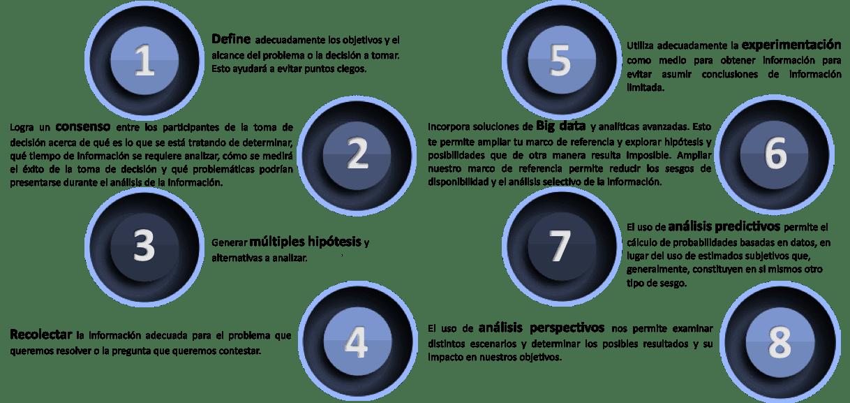 La imagen presenta 5 estrategias para evitar o reducir los sesgos cognitivos en la toma de decisiones. Estas estrategias son: 1 Define adecuadamente los objetivos y el alcance del problema o la decisión a tomar. Esto ayudará a evitar puntos ciegos. 2 Logra un consenso entre los participantes de la toma de decisión acerca de qué es lo que se está tratando de determinar, qué tiempo de información se requiere analizar, cómo se medirá el éxito de la toma de decisión y qué problemáticas podrían presentarse durante el análisis de la información. 3 Generar múltiples hipótesis y alternativas a analizar. 4 Recolectar la información adecuada para el problema que queremos resolver o la pregunta que queremos contestar. 5 Utiliza adecuadamente la experimentación como medio para obtener información para evitar asumir conclusiones de información limitada. 6 Incorpora soluciones de Big data y analíticas avanzadas. Esto te permite ampliar tu marco de referencia y explorar hipótesis y posibilidades que de otra manera resulta imposible. Ampliar nuestro marco de referencia permite reducir los sesgos de disponibilidad y el análisis selectivo de la información. 7 El uso de análisis predictivos permite el cálculo de probabilidades basadas en datos, en lugar del uso de estimados subjetivos que, generalmente, constituyen en si mismos otro tipo de sesgo. Y 8 El uso de análisis perspectivos nos permite examinar distintos escenarios y determinar los posibles resultados y su impacto en nuestros objetivos.