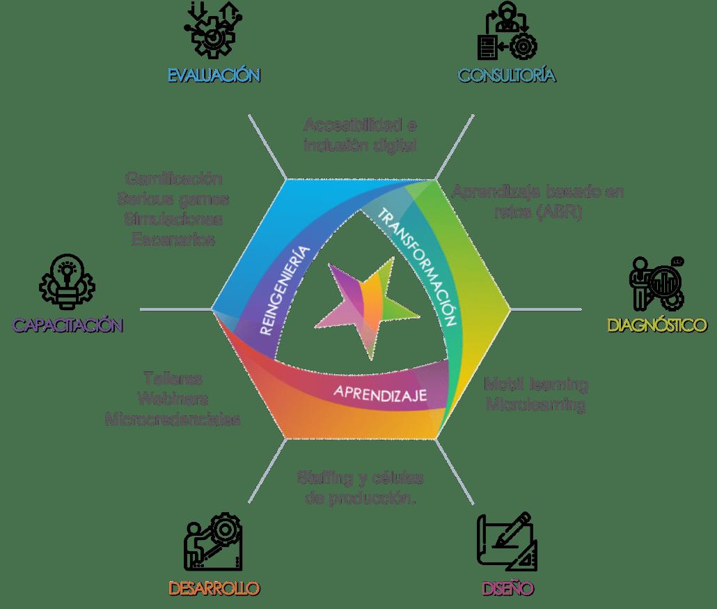 consultoría, diagnóstico, diseño, desarrollo, capacitación, evaluación, accesibilidad e inclusión digital, aprendizaje basado en retos, aprendizaje Mobil, micro learning, staffing y células de producción, talleres, webinars, microcredenciales, ramificación, serious games, simulaciones y escenarios