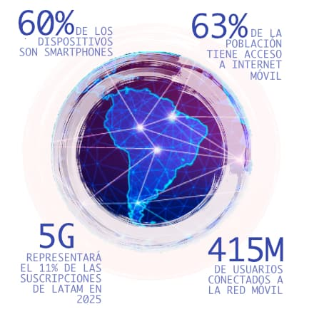 situación de conectividad en América Latina 2020, factores que impulsan la industria EdTech América Latina